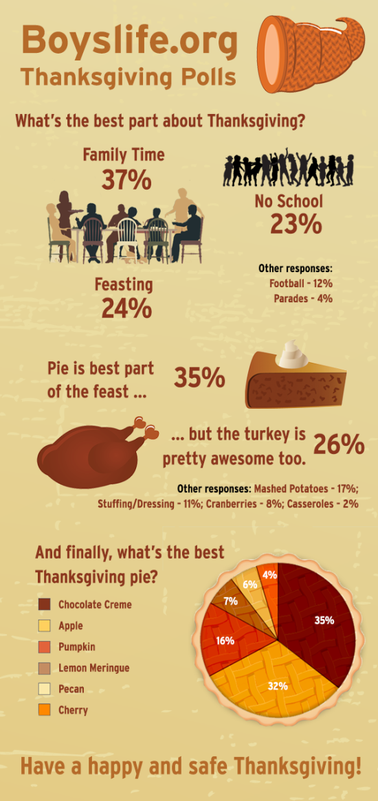 Boys' Life Thanksgiving Poll